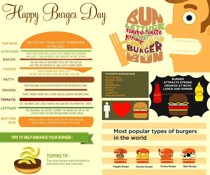 It's the day of the iconic burger! Here are some quick facts about the appetizing burger on National Burger Day.