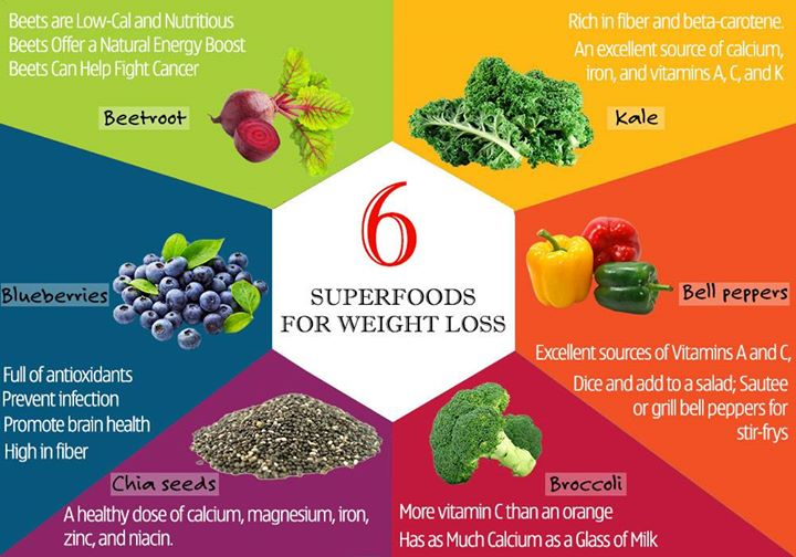 Eager to lose those extra kilos? Stock up on these six superfoods which pack in nutrition with flavour!